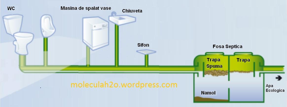 Bioactivatori-fose-septice
